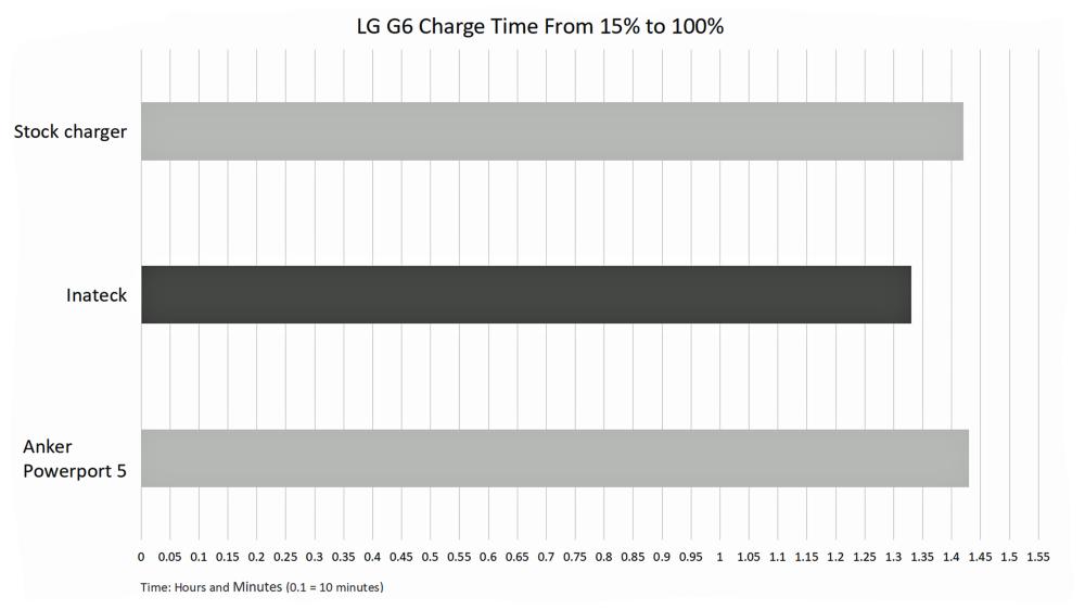 last-graph